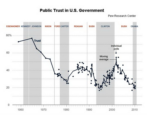 the results of the decline in the trust and confidence in the american government A 2015 pew study found that only 19 percent of americans trust the federal government always or most of the time we as a country have less faith in the medical system than we once did — trust.