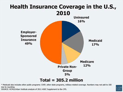 health insurance in theus