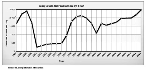 Iraq_oil_production_condensed