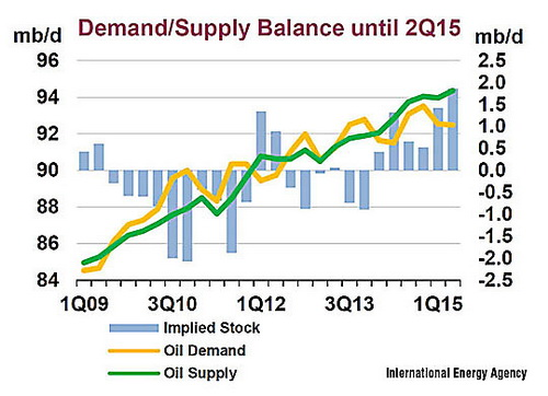 1-supply_vs_demand_IEA