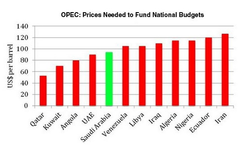 3-OPEC_budget_need_European_Energy_Review