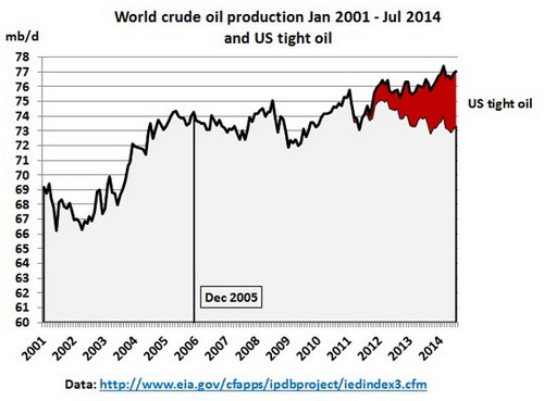4-world_Crude_oil_production_Jan2001_Jul2014_tight_oil