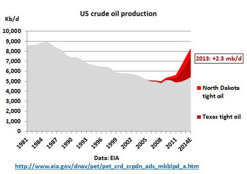 6-US_crude_tight_oil_production_1981_2014E (1)